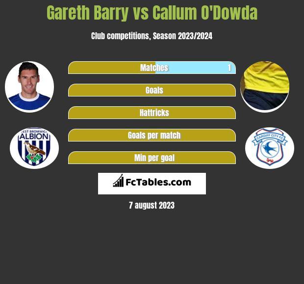 Gareth Barry vs Callum O'Dowda infographic
