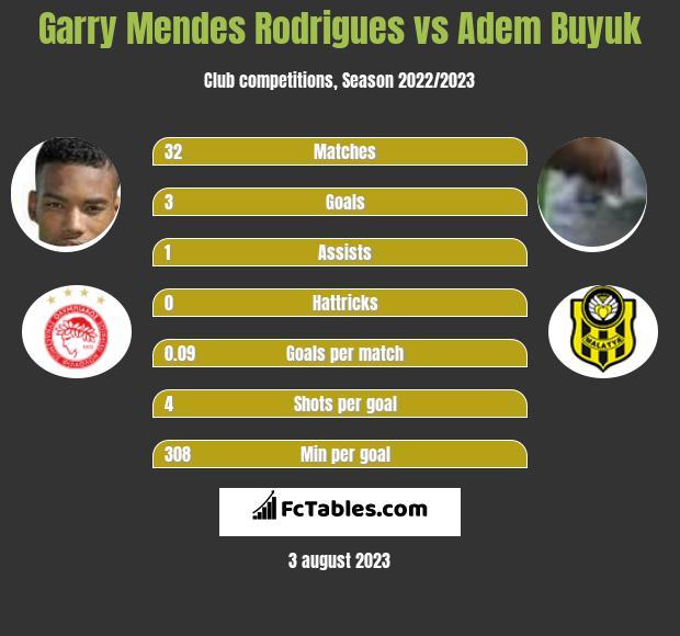 Garry Mendes Rodrigues vs Adem Buyuk infographic