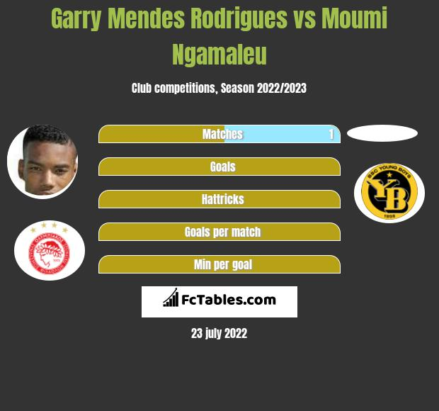 Garry Mendes Rodrigues vs Moumi Ngamaleu h2h player stats