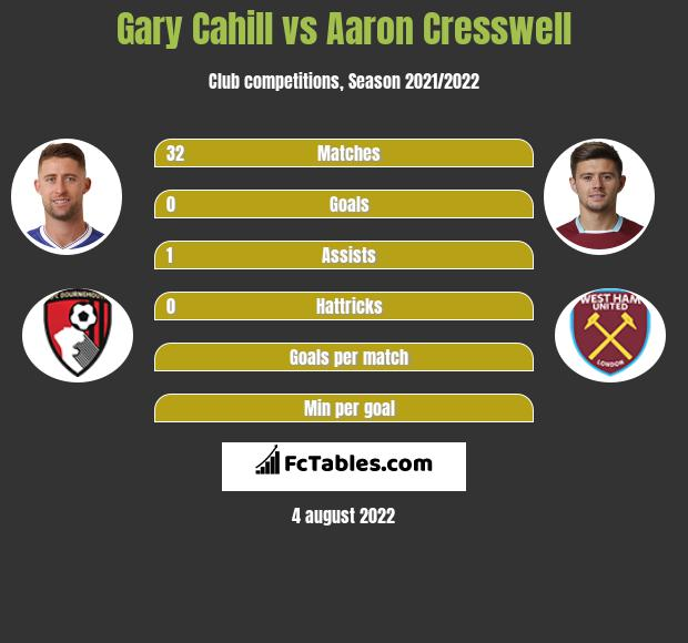 Gary Cahill vs Aaron Cresswell infographic