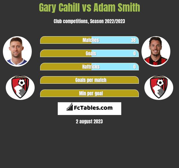 Gary Cahill vs Adam Smith infographic