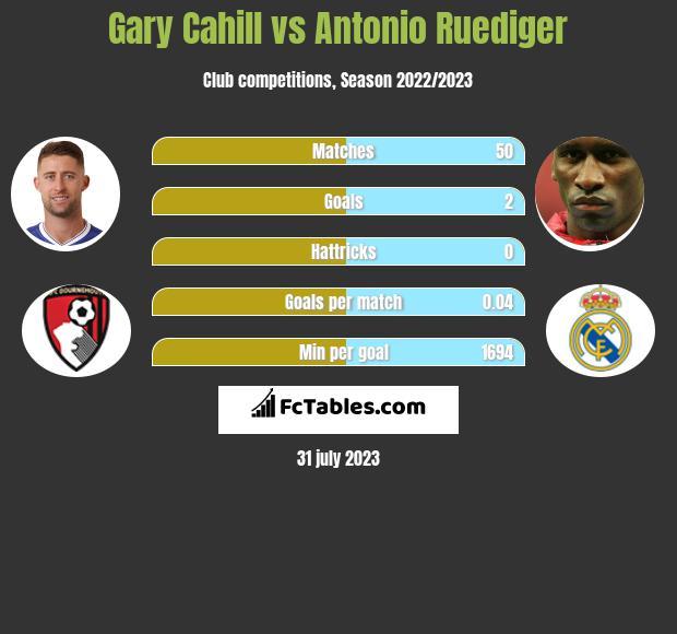 Gary Cahill vs Antonio Ruediger infographic