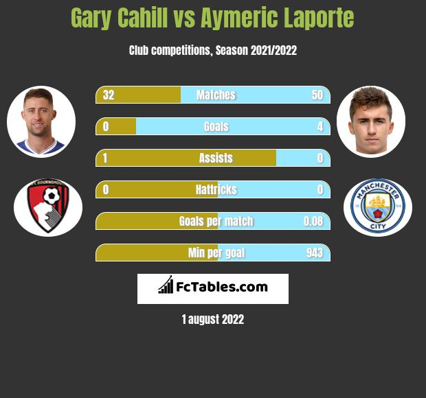 Gary Cahill infographic statistics for Manchester City