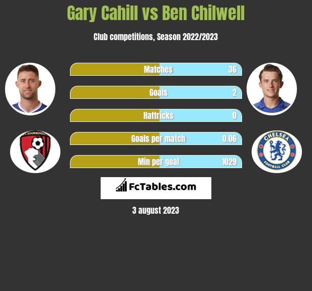 Gary Cahill vs Ben Chilwell infographic