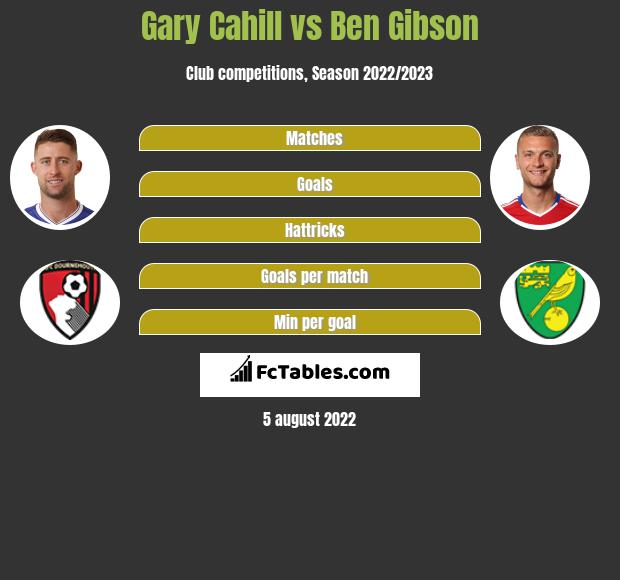 Gary Cahill infographic statistics for Burnley