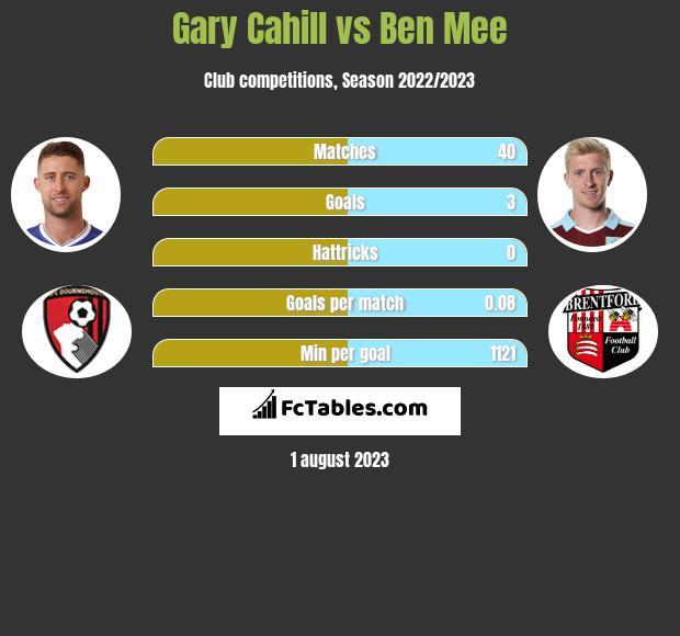 Gary Cahill vs Ben Mee infographic
