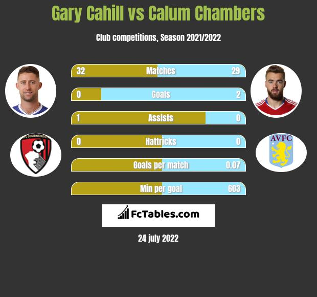 Gary Cahill infographic statistics for Arsenal