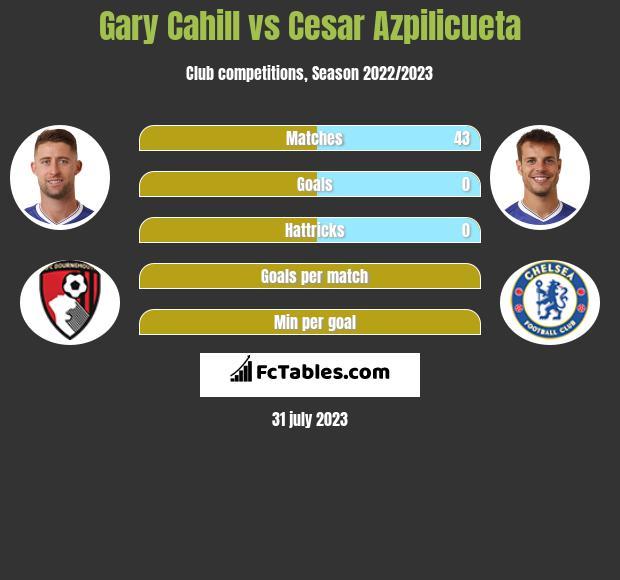 Gary Cahill vs Cesar Azpilicueta infographic