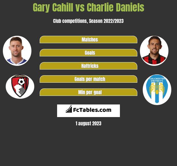 Gary Cahill vs Charlie Daniels infographic