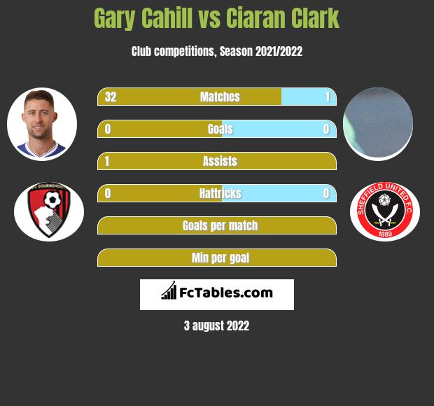 Gary Cahill infographic statistics for Newcastle United