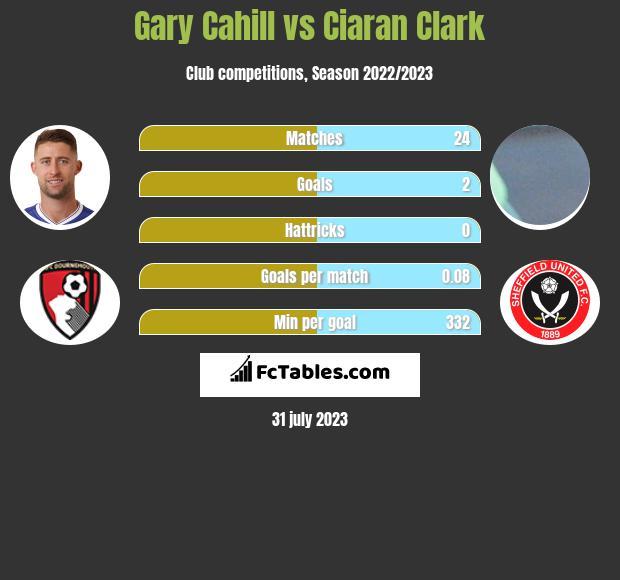Gary Cahill vs Ciaran Clark infographic