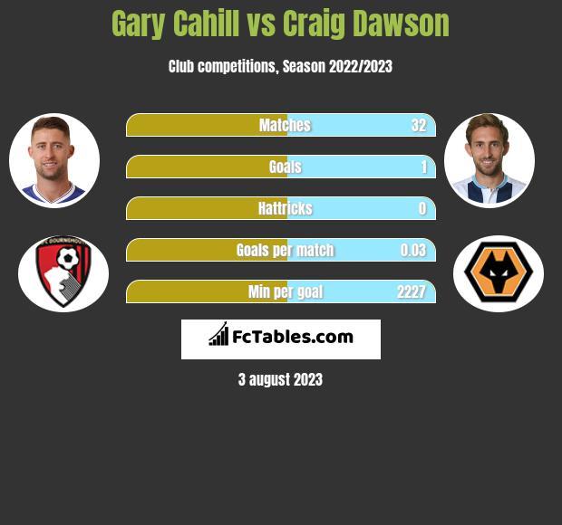 Gary Cahill vs Craig Dawson infographic