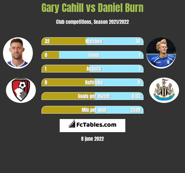 Gary Cahill infographic statistics for Brighton