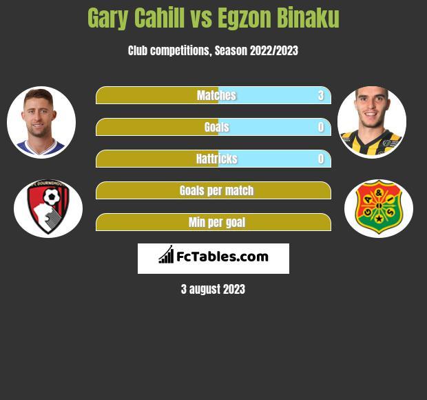Gary Cahill vs Egzon Binaku infographic