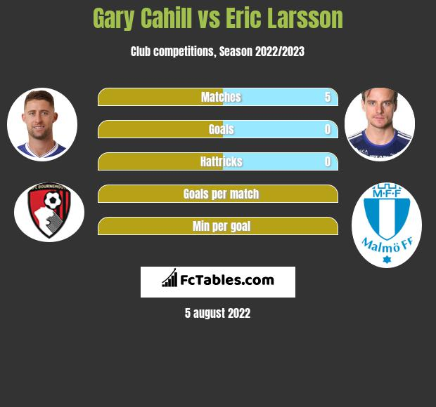 Gary Cahill vs Eric Larsson infographic