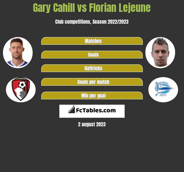 Gary Cahill vs Florian Lejeune infographic