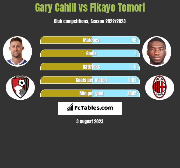 Gary Cahill vs Fikayo Tomori infographic