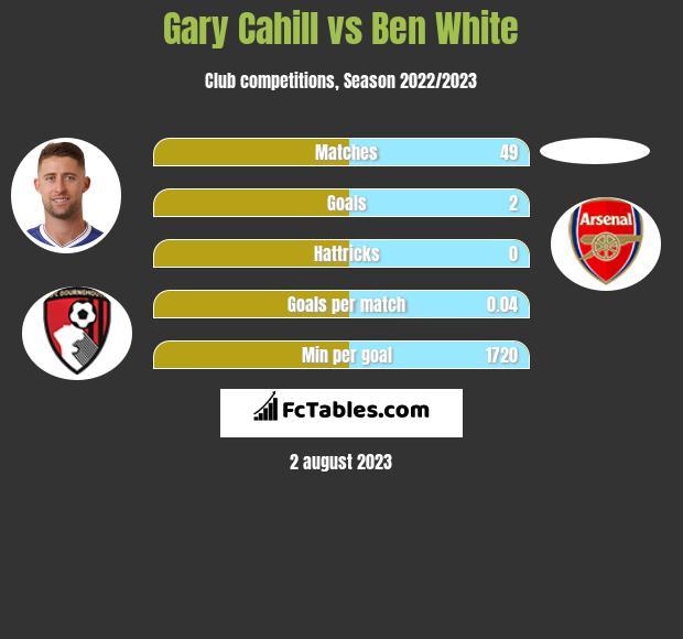 Gary Cahill vs Ben White infographic