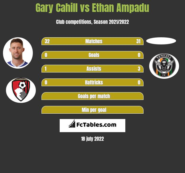 Gary Cahill vs Ethan Ampadu infographic