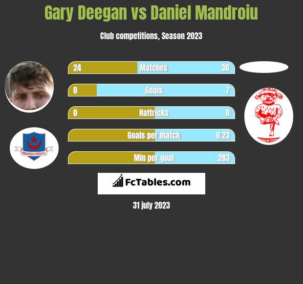 Gary Deegan vs Daniel Mandroiu infographic