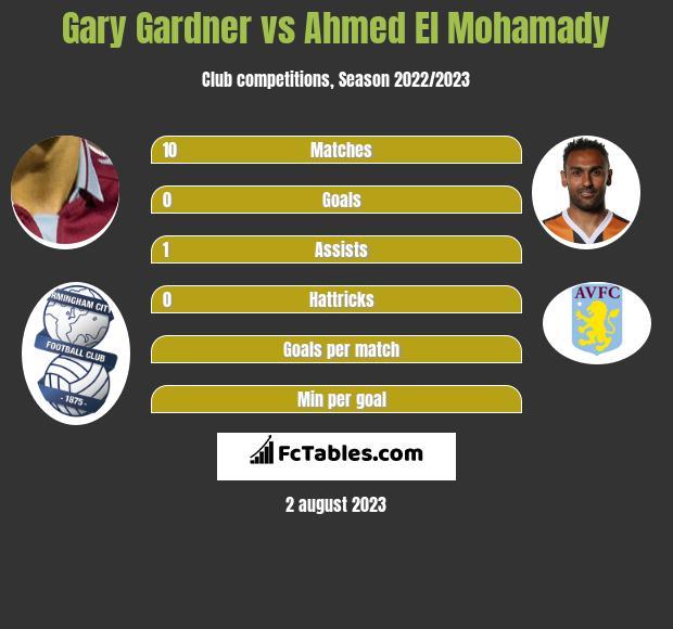Gary Gardner vs Ahmed El Mohamady infographic