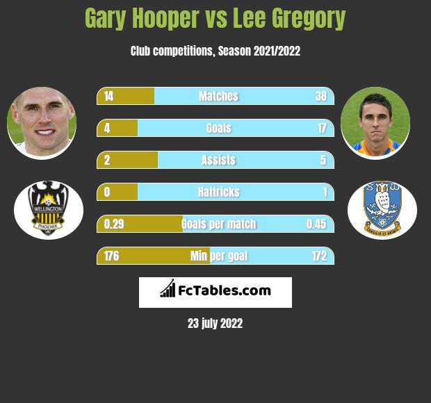 Gary Hooper vs Lee Gregory h2h player stats