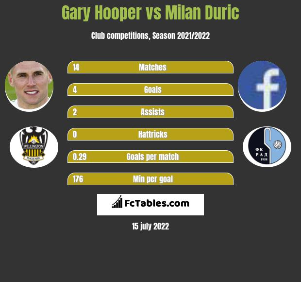 Gary Hooper vs Milan Duric infographic