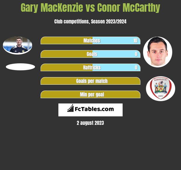 Gary MacKenzie vs Conor McCarthy infographic