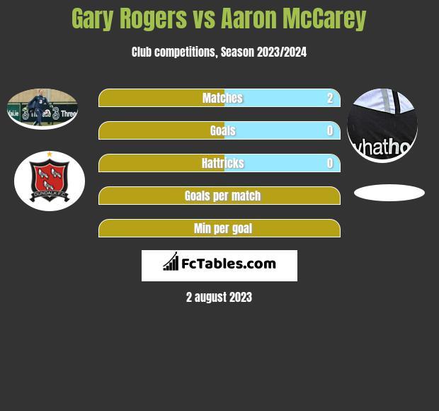 Gary Rogers vs Aaron McCarey infographic