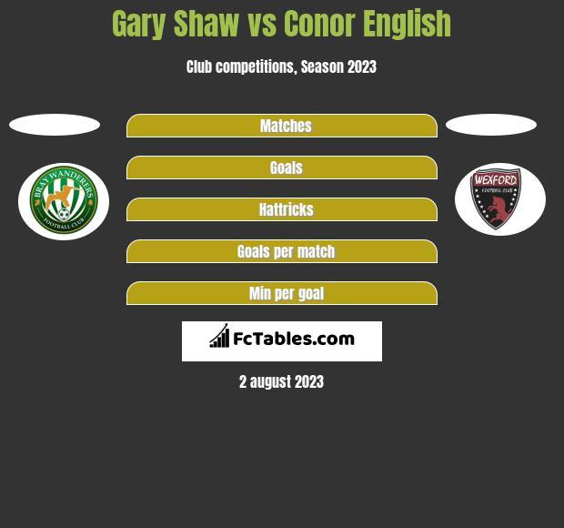 Gary Shaw vs Conor English h2h player stats