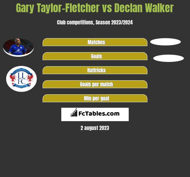 Gary Taylor-Fletcher vs Declan Walker h2h player stats