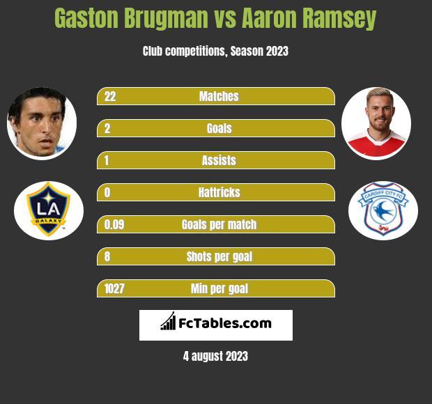 Gaston Brugman vs Aaron Ramsey infographic