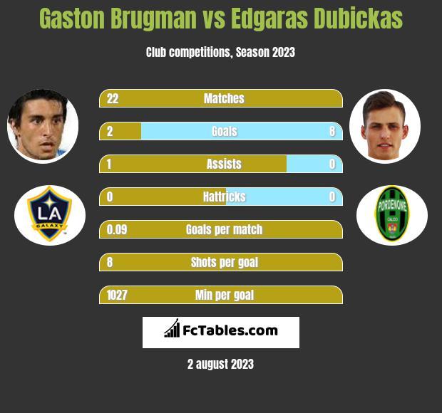 Gaston Brugman vs Edgaras Dubickas infographic