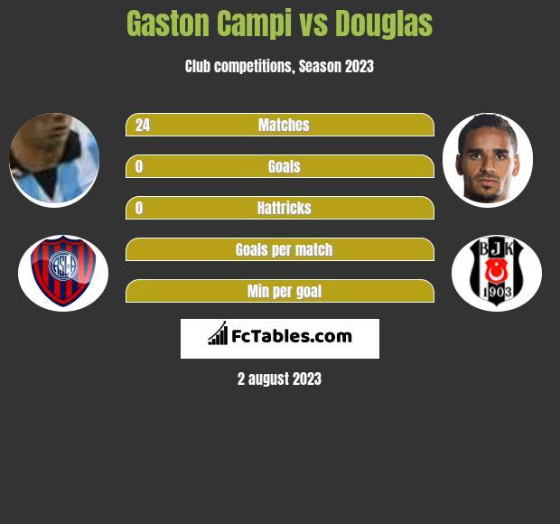 Gaston Campi vs Douglas infographic