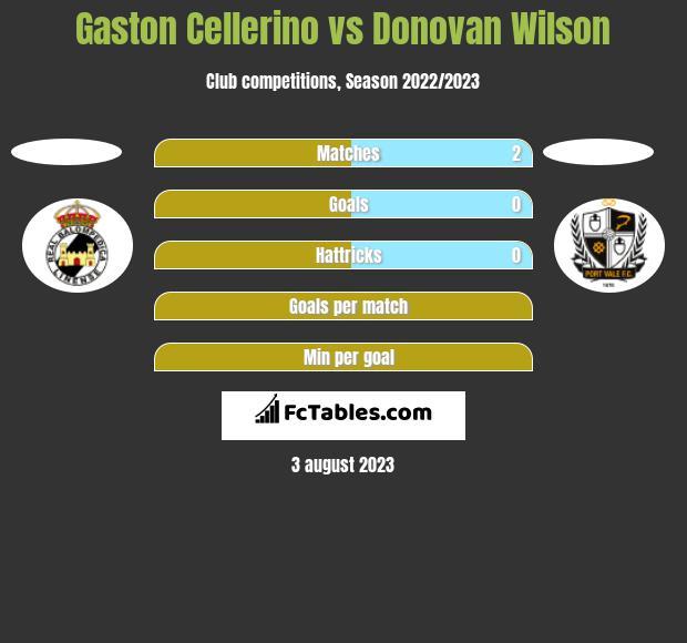 Gaston Cellerino vs Donovan Wilson h2h player stats