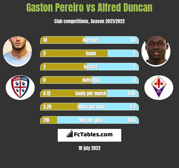 Gaston Pereiro vs Alfred Duncan infographic