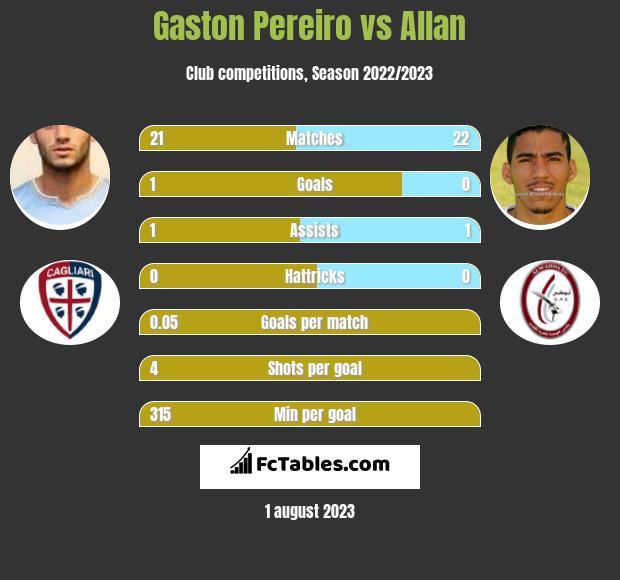 Gaston Pereiro vs Allan infographic