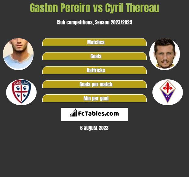 Gaston Pereiro vs Cyril Thereau infographic