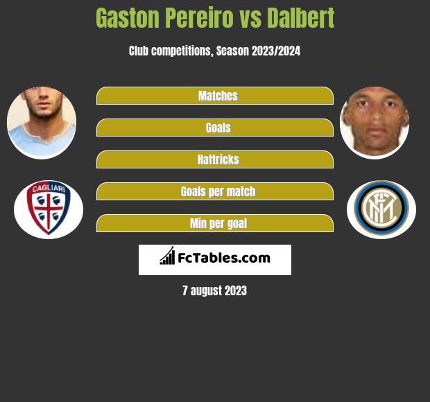 Gaston Pereiro vs Dalbert infographic