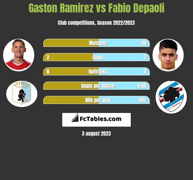 Gaston Ramirez vs Fabio Depaoli infographic