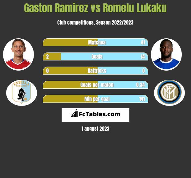Gaston Ramirez vs Romelu Lukaku infographic