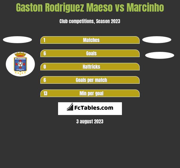 Gaston Rodriguez Maeso vs Marcinho h2h player stats