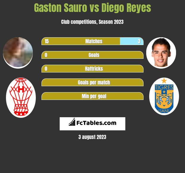 Gaston Sauro vs Diego Reyes infographic