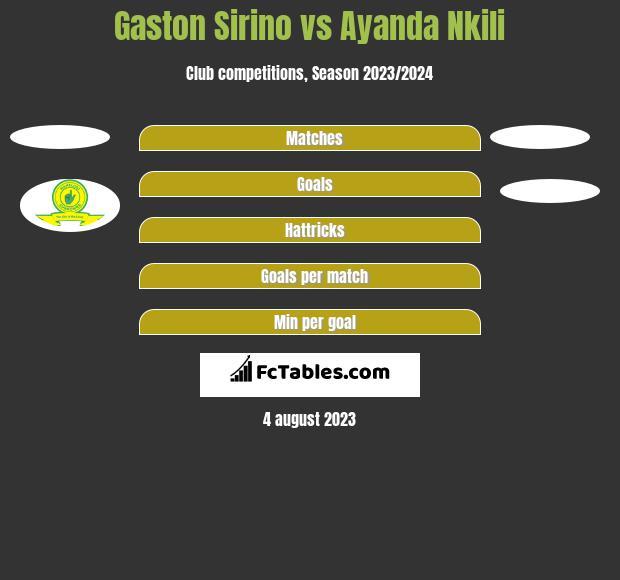 Gaston Sirino vs Ayanda Nkili h2h player stats