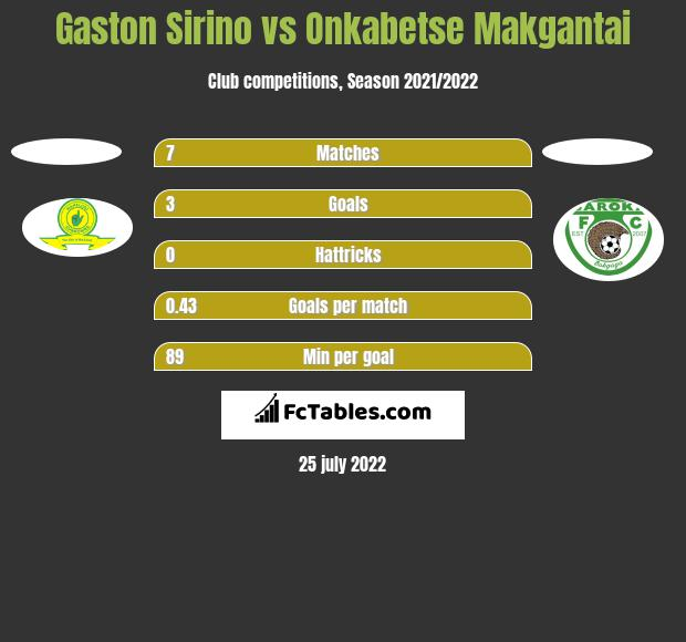 Gaston Sirino vs Onkabetse Makgantai h2h player stats