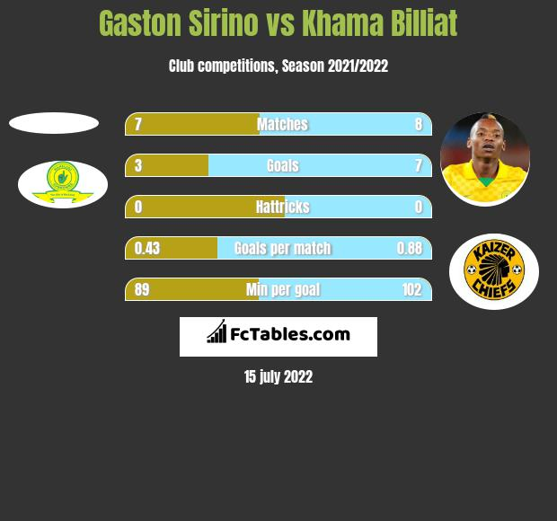 Gaston Sirino vs Khama Billiat h2h player stats