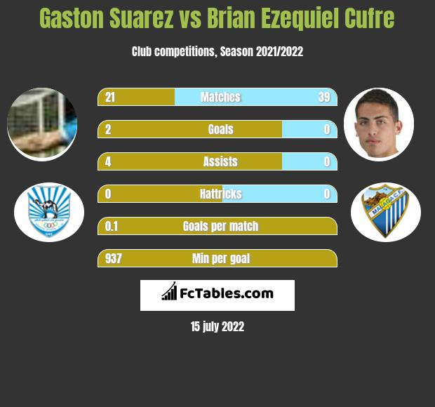 Gaston Suarez vs Brian Ezequiel Cufre infographic