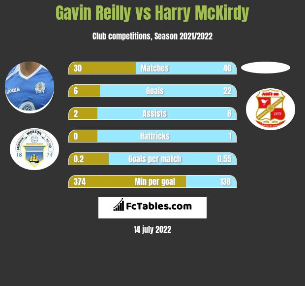 Gavin Reilly vs Harry McKirdy h2h player stats