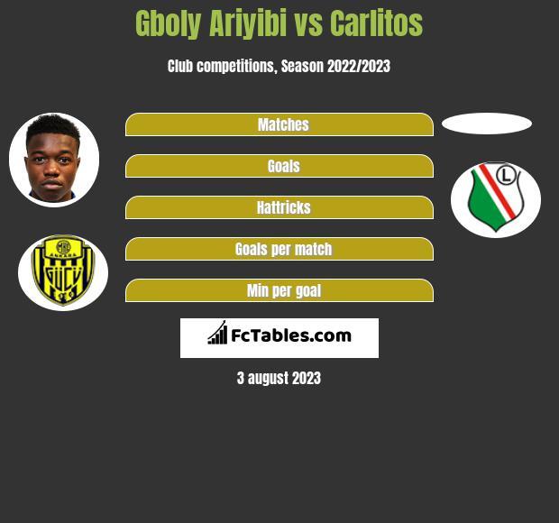 Gboly Ariyibi vs Carlitos h2h player stats
