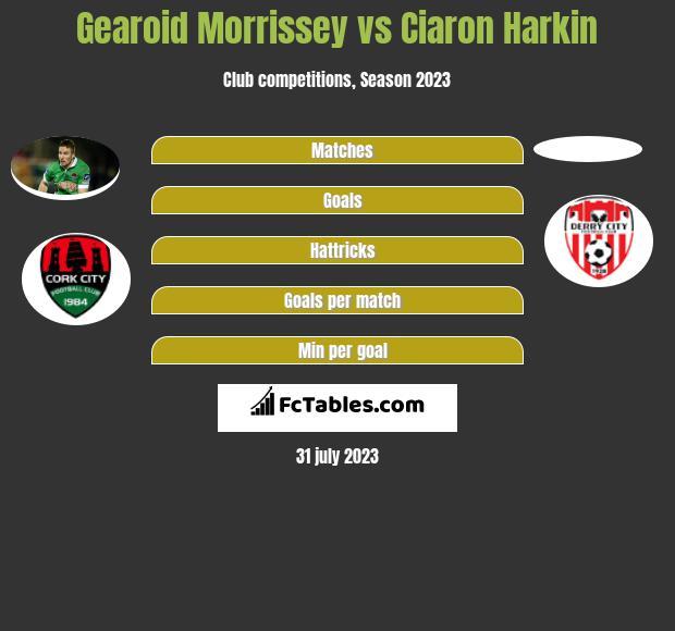 Gearoid Morrissey vs Ciaron Harkin infographic